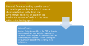 Benefits of PSD to Angular 1