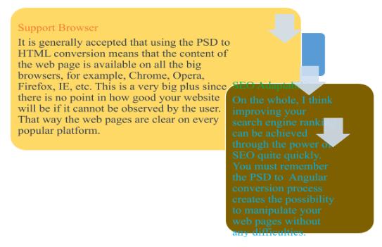 Benefits of PSD to Angular 3