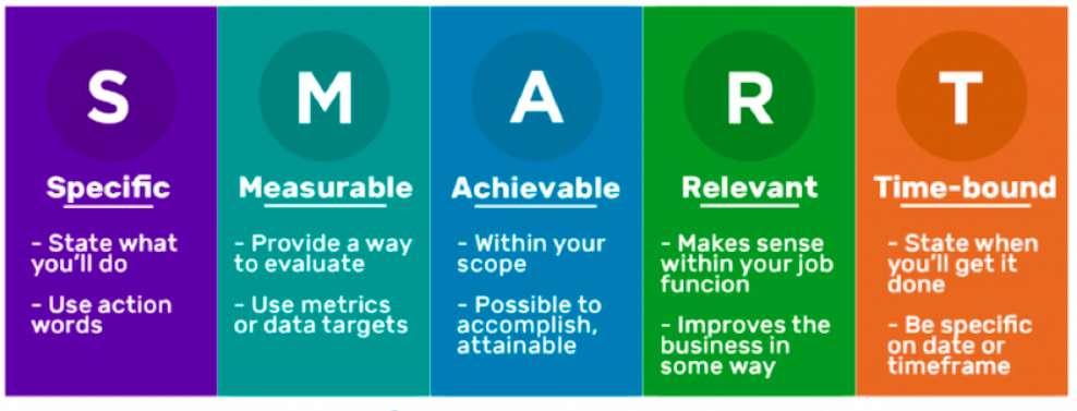 Digital marketing plan by Word Stream