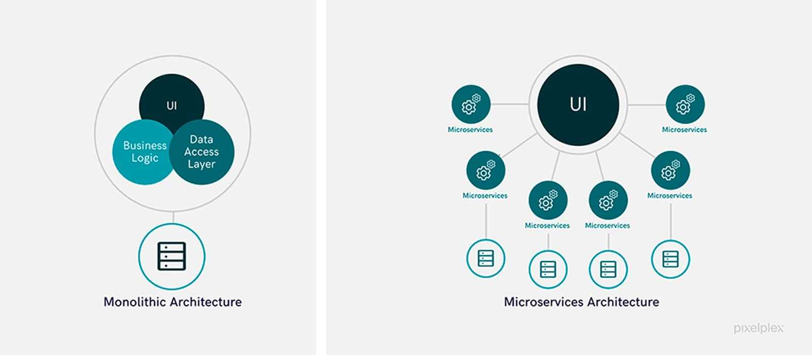 difference between monolithic architecture and microservices architecture